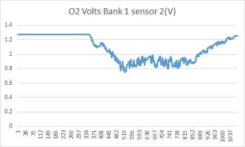 O2sensor graph